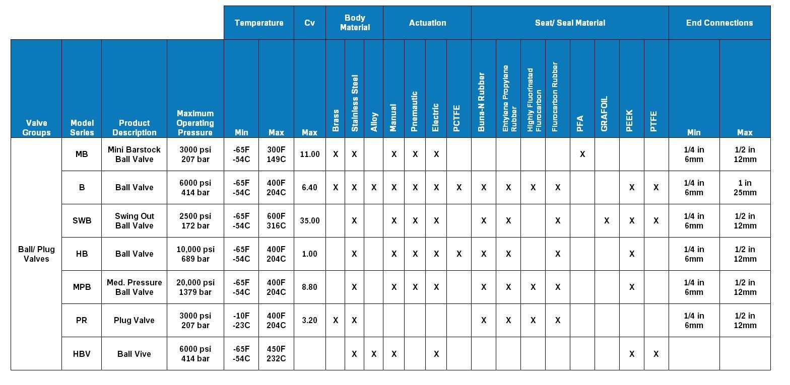 Parker Ball/PLug Valves Product Comparison Chart