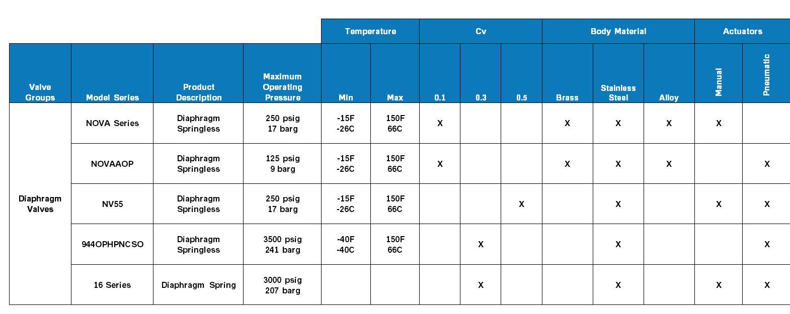 Parker Diaphragm Valves Product Comparison Chart