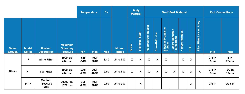 Parker Filters Product Comparison Chart