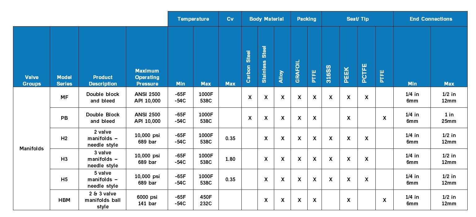 Parker Manifolds Product Comparison Chart