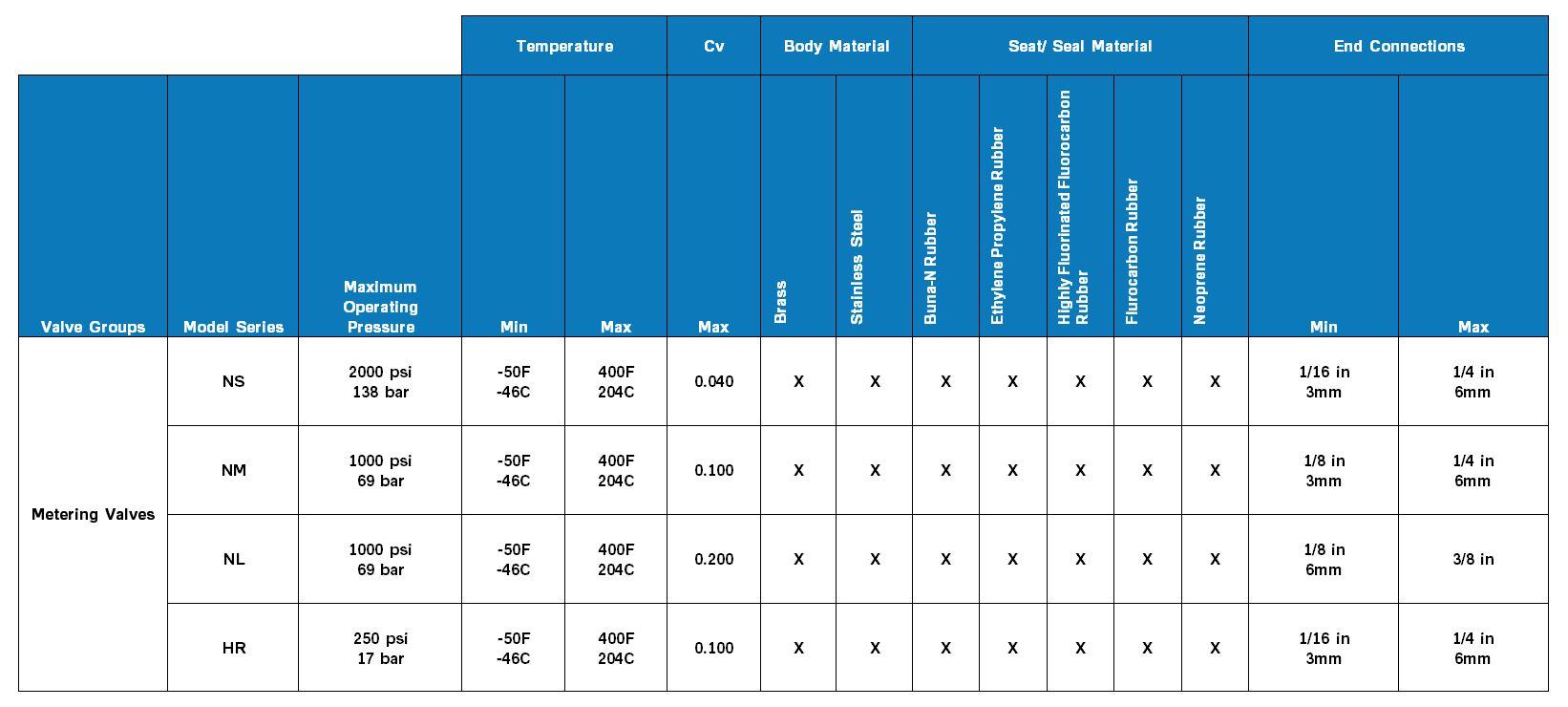 Parker Metering Vlaves Product Comparison Chart