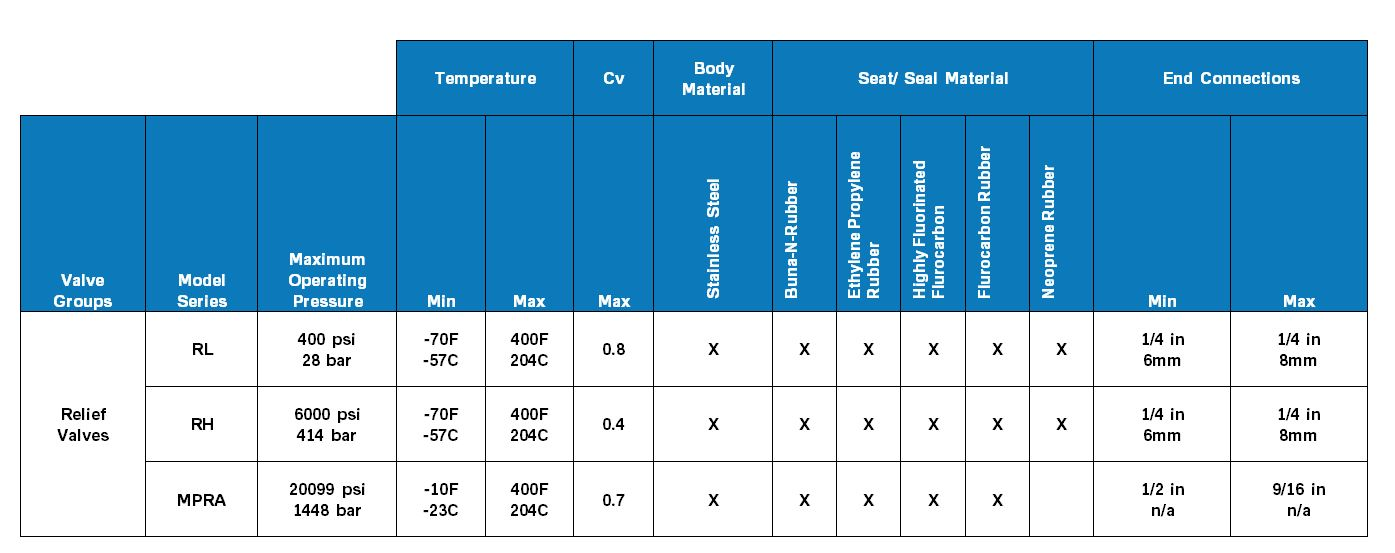 Parker Product Comparison Chart Relief Valves