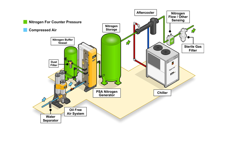 Want to know the Solution for the CO2 Shortage and possible future shortages?