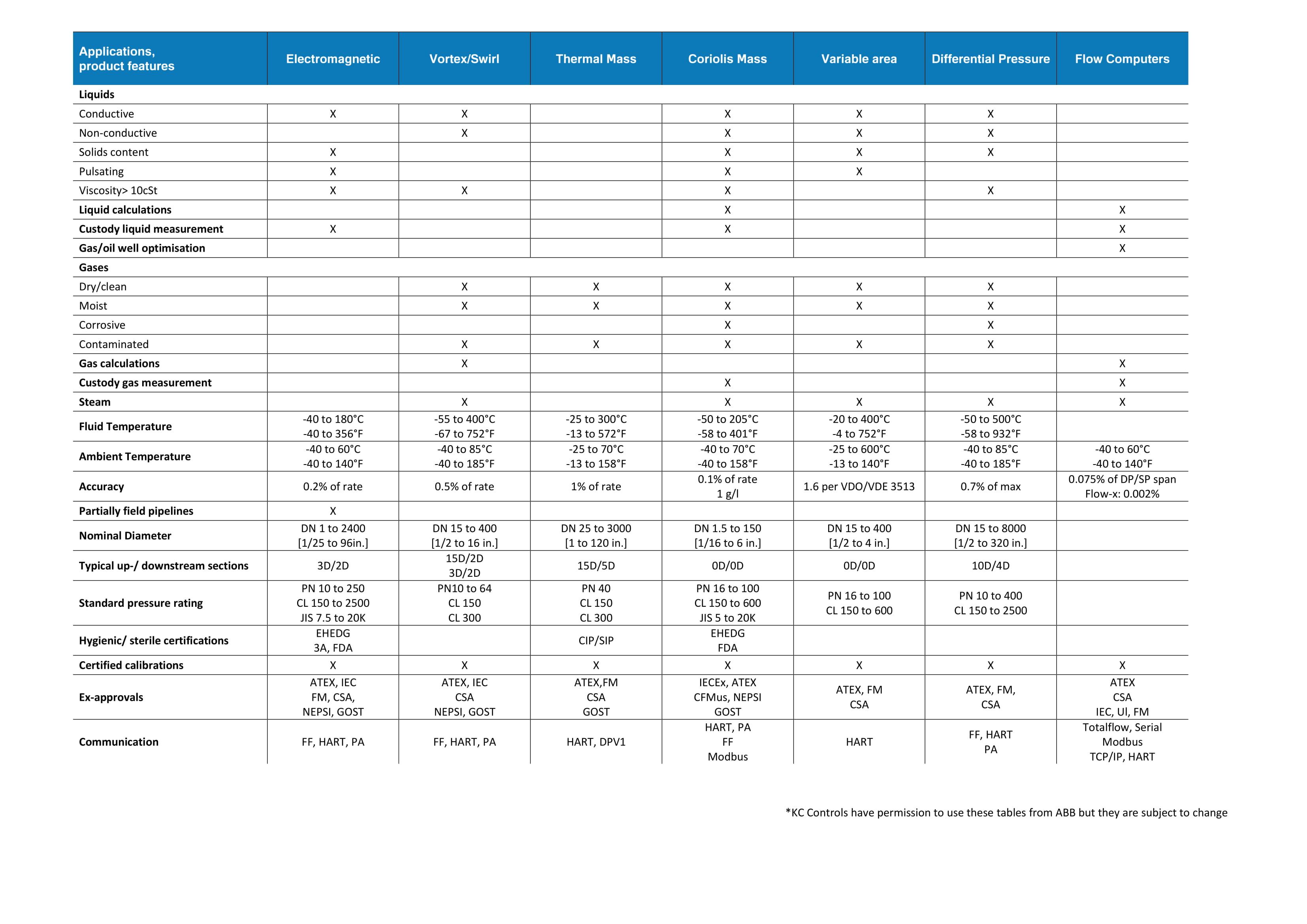 ABB Flow Comparison Chart