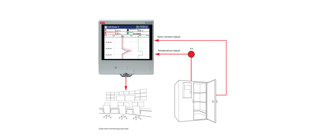 ABB paperless recorders help ensure round-the-clock quality control of meat products